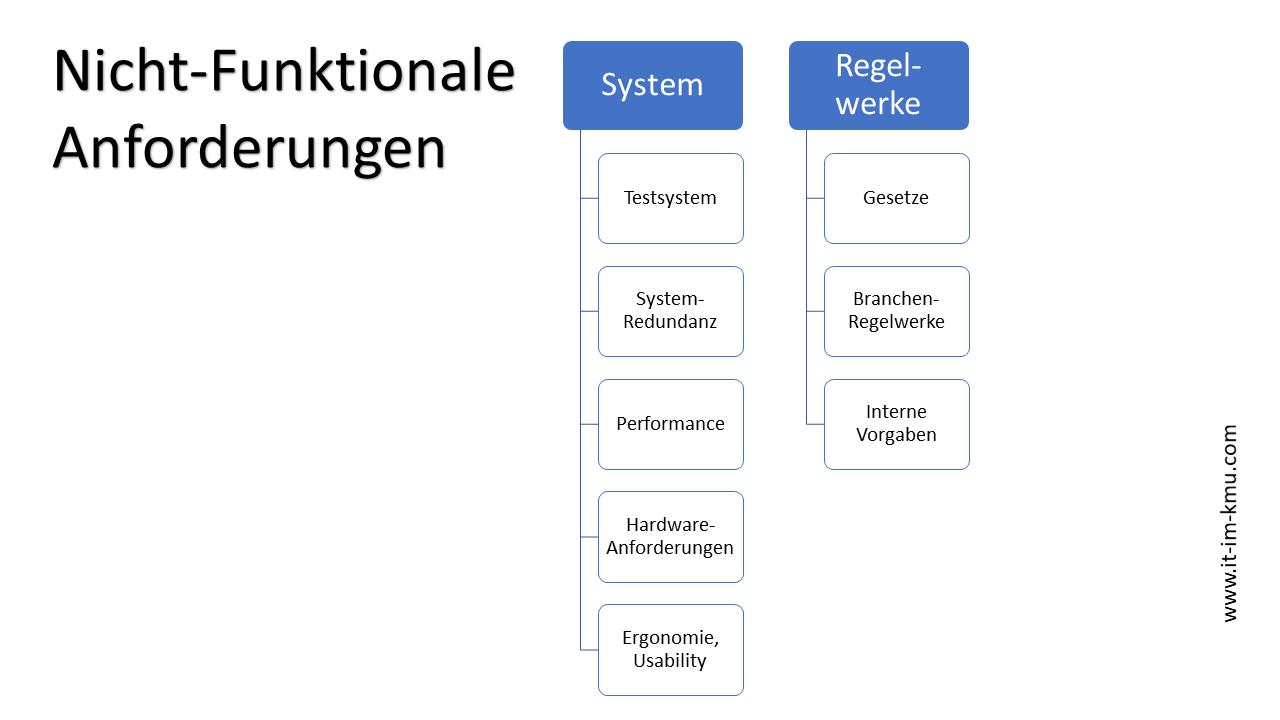 Nicht-Funktionale Anforderungen: System, Regelwerke