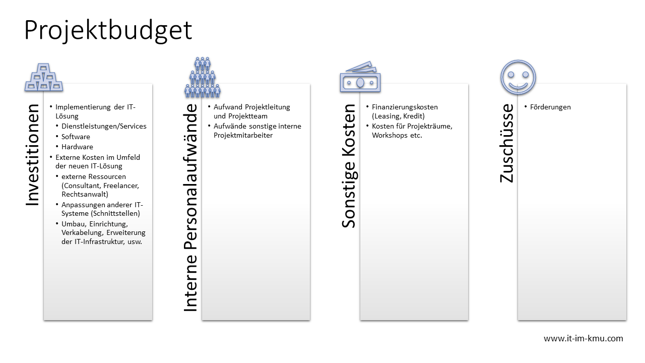 Projektbudget: Investitionen, Interne Aufwände, Sonstige Kosten, Zuschüsse