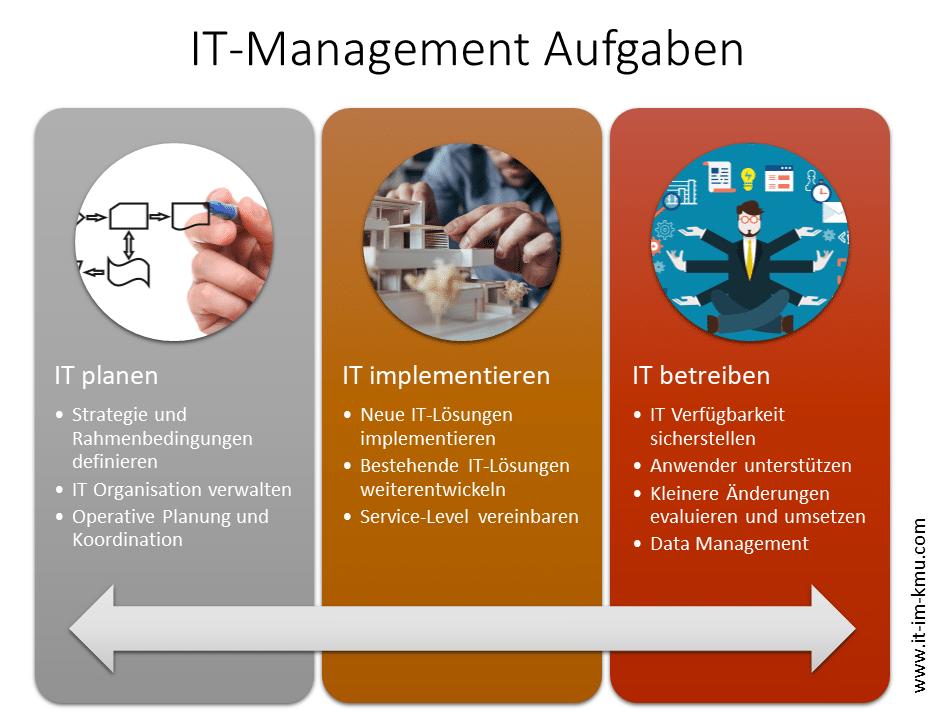 IT Management Aufgaben: IT planen, IT implementieren, IT betrieben