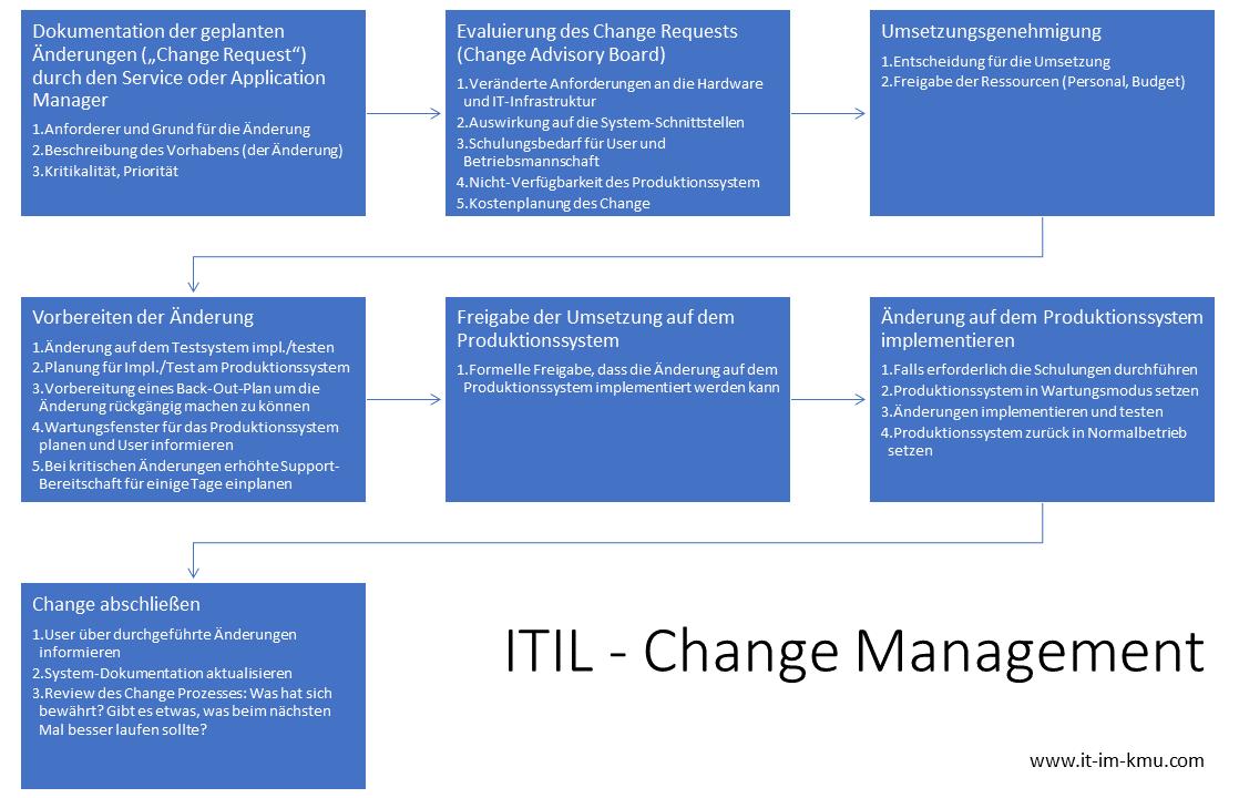 ITIL Change Management: Change Request, Evaluierung, Genehmigung, Vorbereitung, Freigabe, Implementierung, Abschluss
