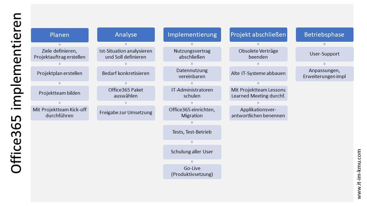 Office365 implementieren: Planen, Analyse, Implementierung, Projekt abschließen, Betriebsphase