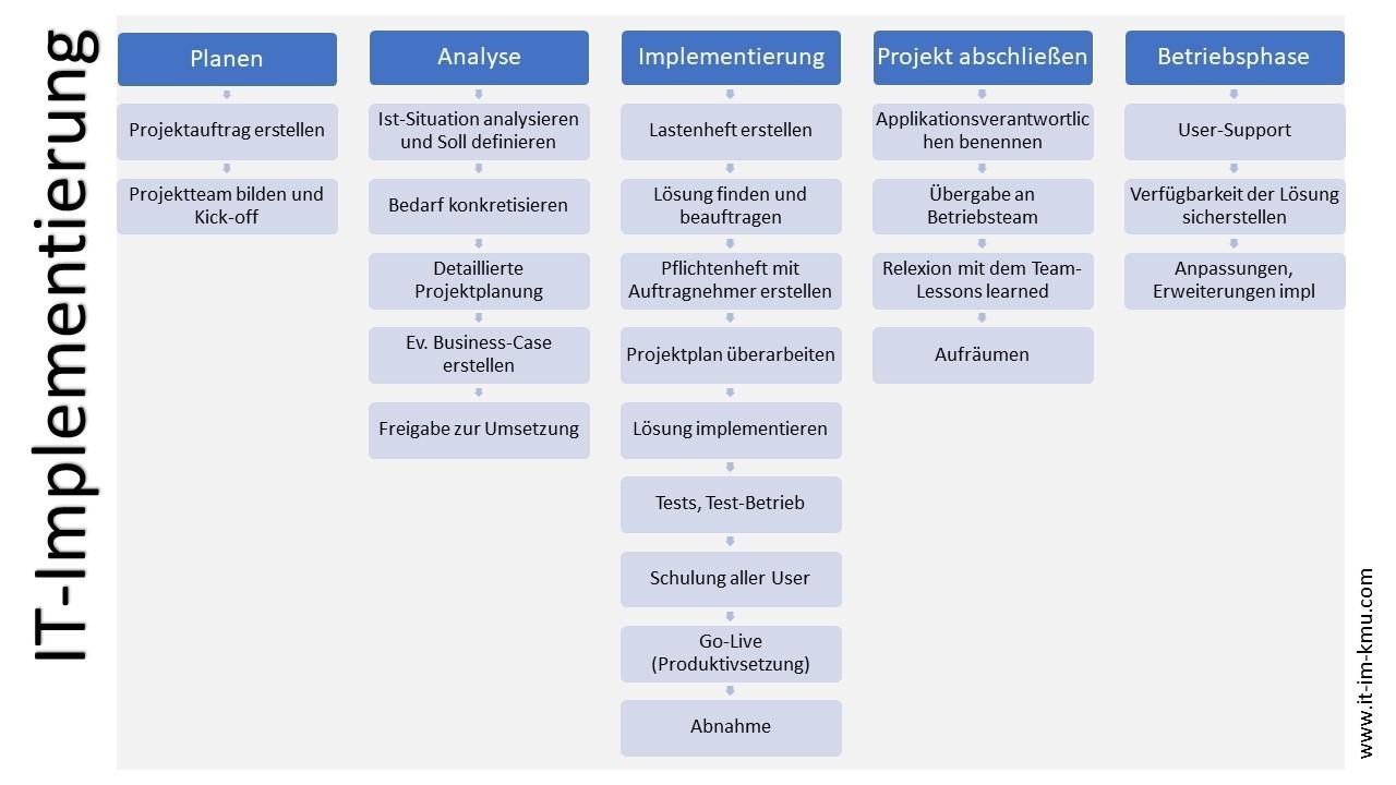 IT-Implementierung: Planen, Analyse, Implementierung, Projekt abschließen, Betriebsphase